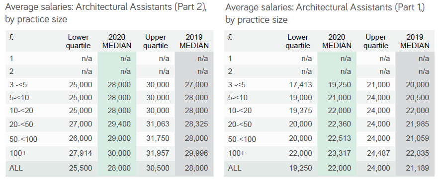 average salaries part 1 & 2
