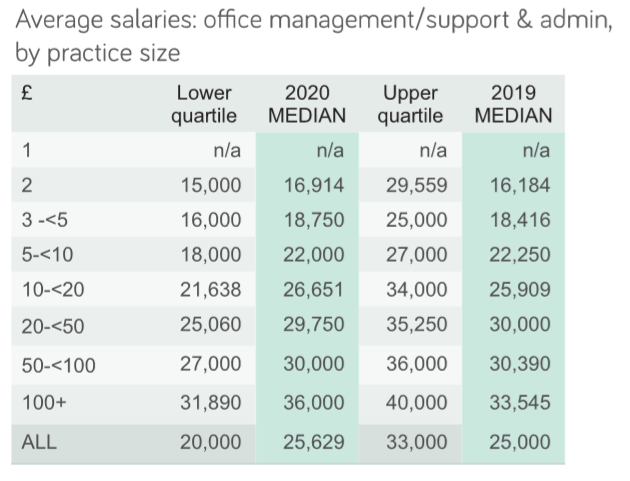 average salaries of admin by practice size