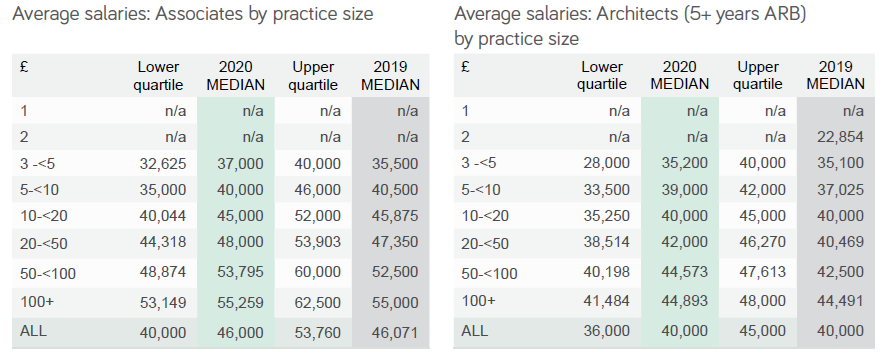 average salaries of associates & architects