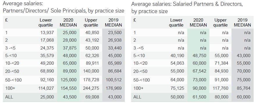 average senior salary by practice size